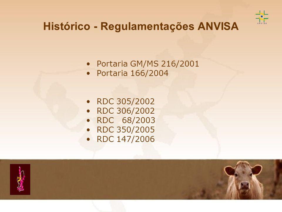 Histórico - Regulamentações ANVISA