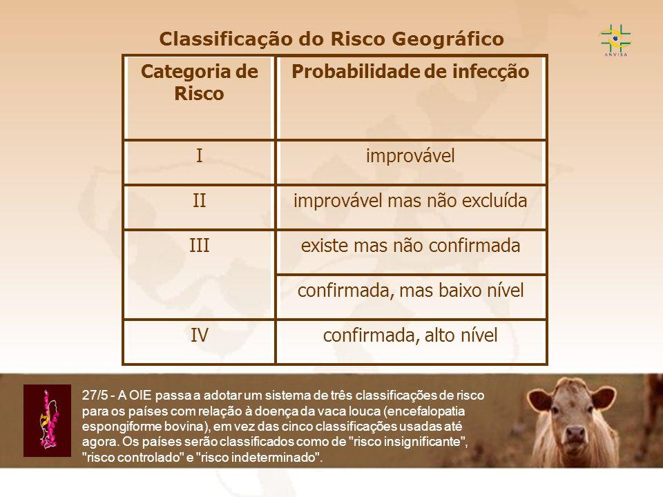 Classificação do Risco Geográfico