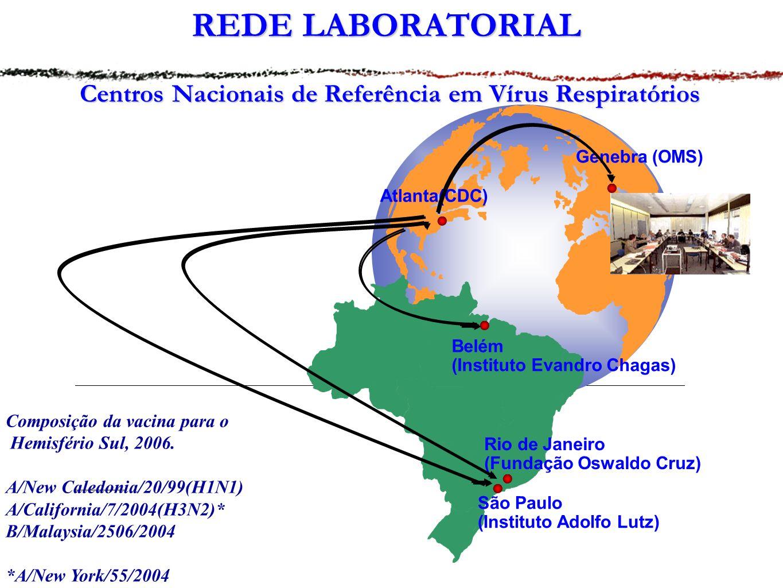 Centros Nacionais de Referência em Vírus Respiratórios