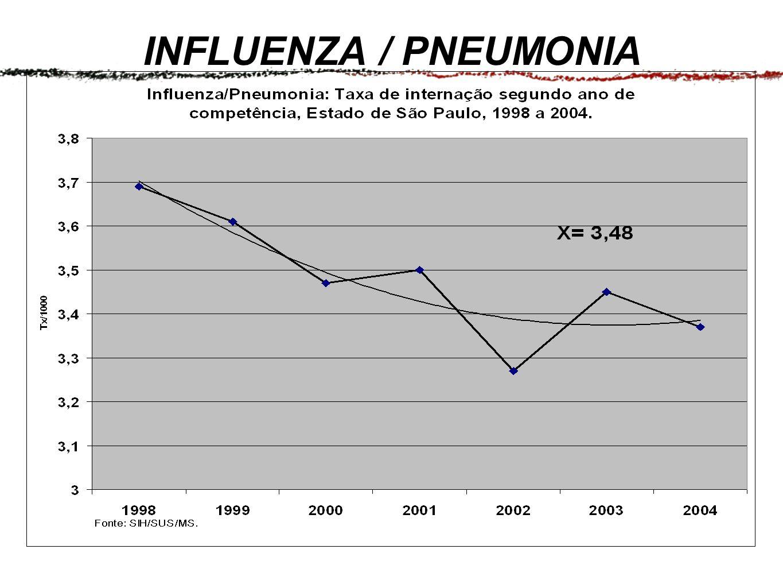 INFLUENZA / PNEUMONIA