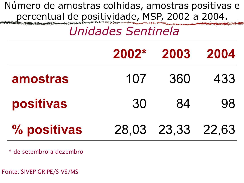 22,63 23,33 28,03 % positivas 98 84 30 positivas 433 360 107 amostras