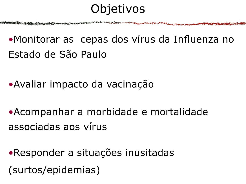 Objetivos Monitorar as cepas dos vírus da Influenza no Estado de São Paulo. Avaliar impacto da vacinação.