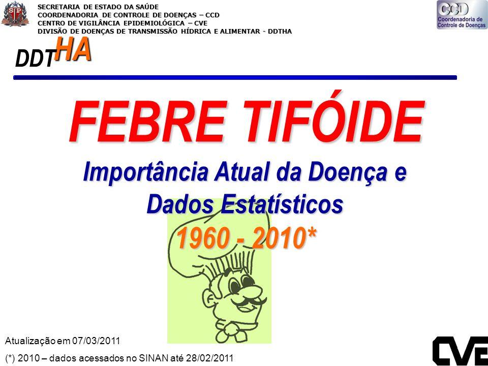 FEBRE TIFÓIDE Importância Atual da Doença e Dados Estatísticos