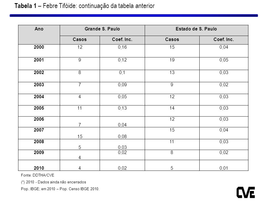Tabela 1 – Febre Tifóide: continuação da tabela anterior