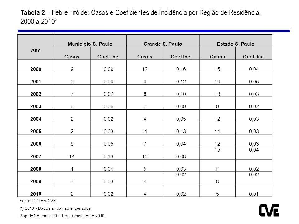 Tabela 2 – Febre Tifóide: Casos e Coeficientes de Incidência por Região de Residência, 2000 a 2010*