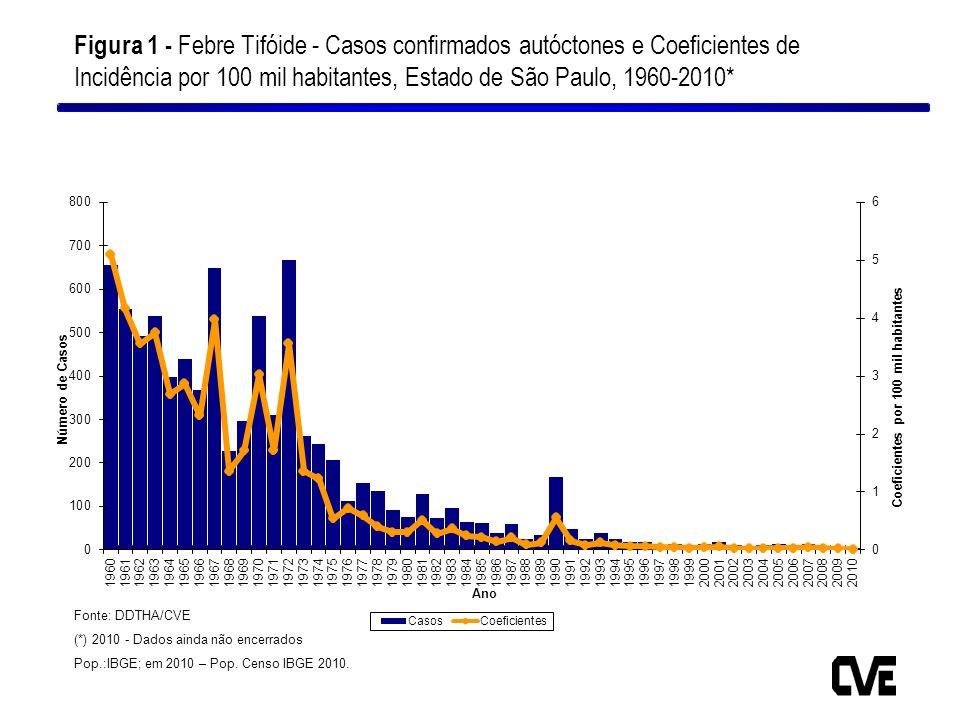 Figura 1 - Febre Tifóide - Casos confirmados autóctones e Coeficientes de Incidência por 100 mil habitantes, Estado de São Paulo, 1960-2010*