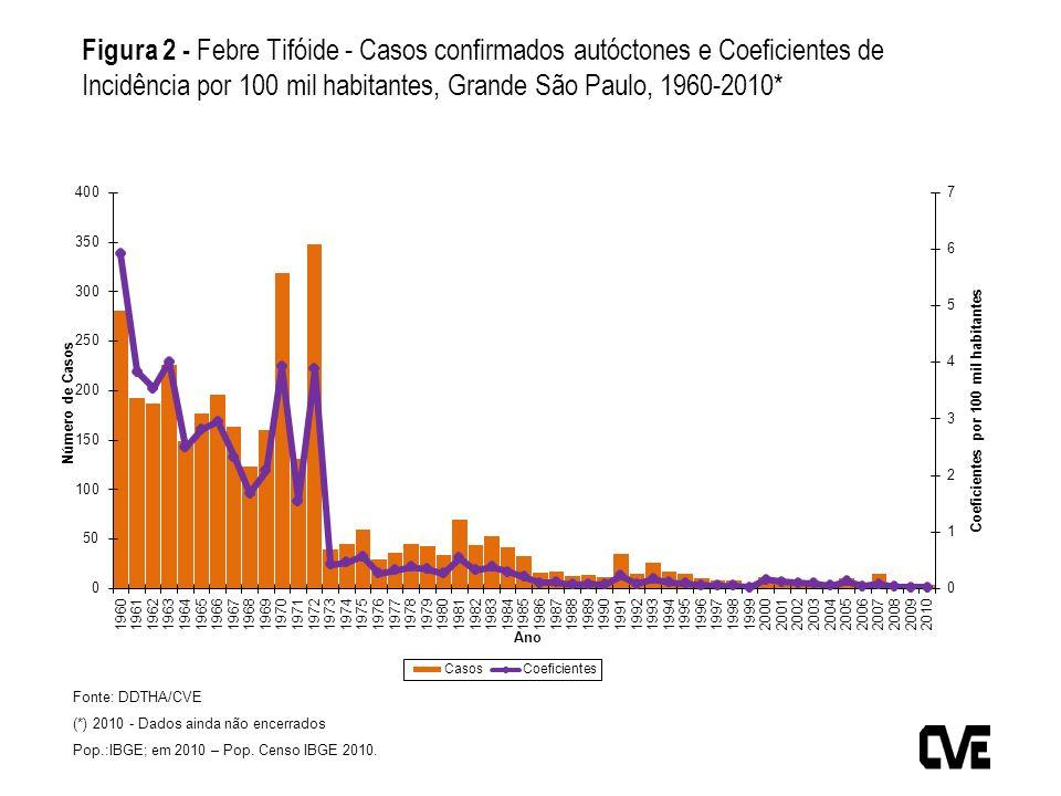 Figura 2 - Febre Tifóide - Casos confirmados autóctones e Coeficientes de Incidência por 100 mil habitantes, Grande São Paulo, 1960-2010*