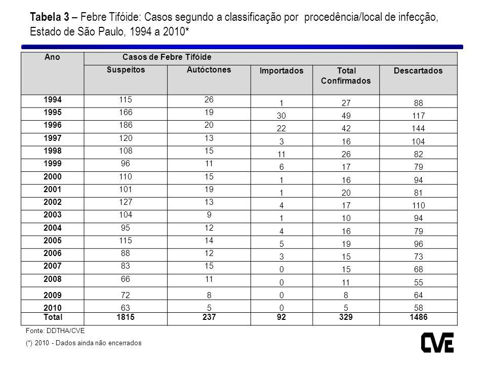 Tabela 3 – Febre Tifóide: Casos segundo a classificação por procedência/local de infecção, Estado de São Paulo, 1994 a 2010*