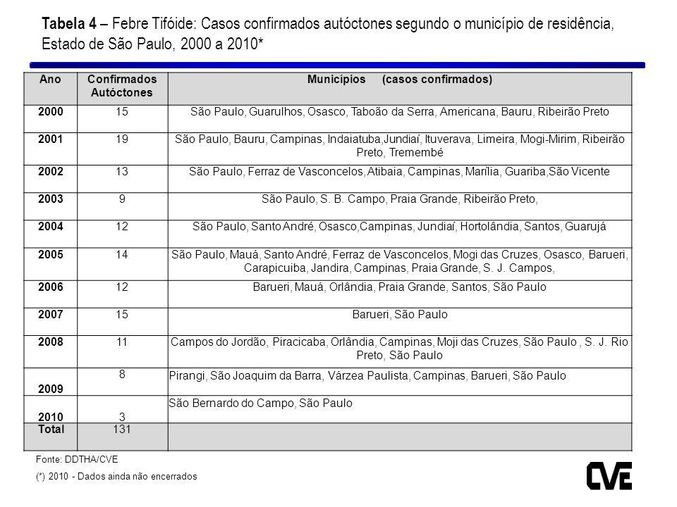Confirmados Autóctones Municípios (casos confirmados)