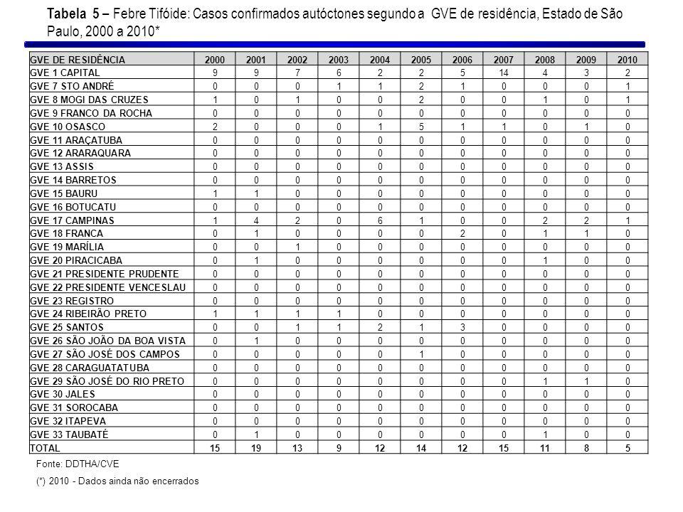 Tabela 5 – Febre Tifóide: Casos confirmados autóctones segundo a GVE de residência, Estado de São Paulo, 2000 a 2010*