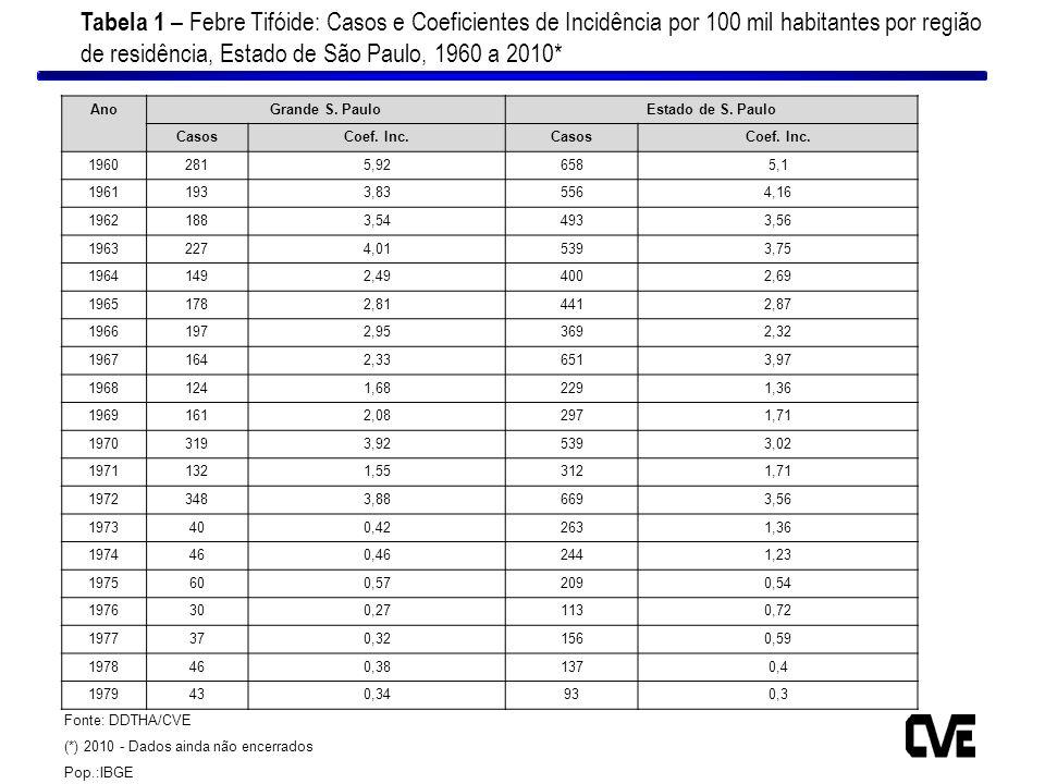Tabela 1 – Febre Tifóide: Casos e Coeficientes de Incidência por 100 mil habitantes por região de residência, Estado de São Paulo, 1960 a 2010*