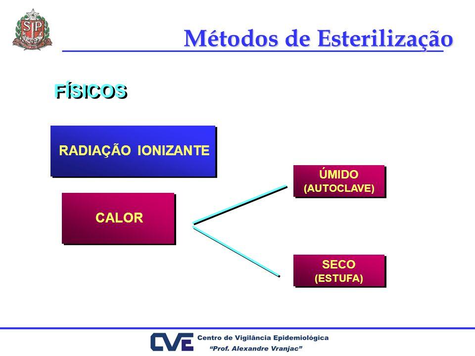 Métodos de Esterilização