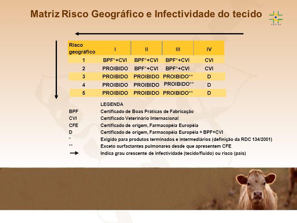 Matriz Risco Geográfico e Infectividade do tecido