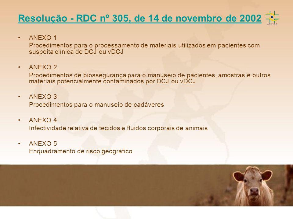 Resolução - RDC nº 305, de 14 de novembro de 2002