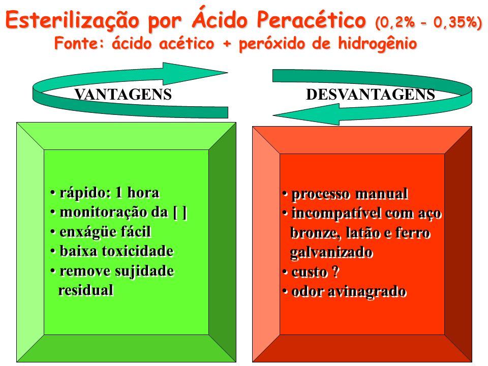 Esterilização por Ácido Peracético (0,2% - 0,35%)