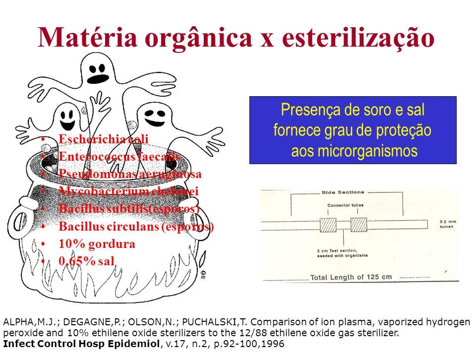 Matéria orgânica x esterilização