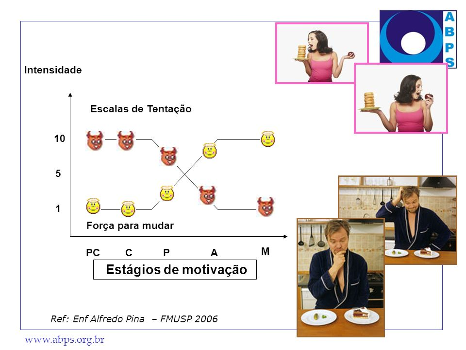 Estágios de motivação Intensidade Escalas de Tentação 10 5 1