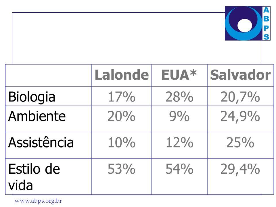 LalondeEUA* Salvador. Biologia. 17% 28% 20,7% Ambiente. 20% 9% 24,9% Assistência. 10% 12% 25% Estilo de vida.