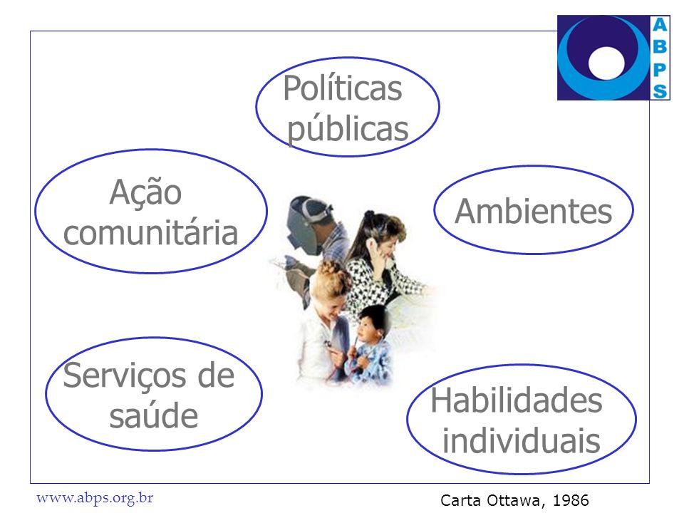 Políticas públicas Ação Ambientes comunitária Serviços de saúde