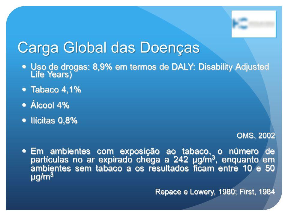 Carga Global das Doenças