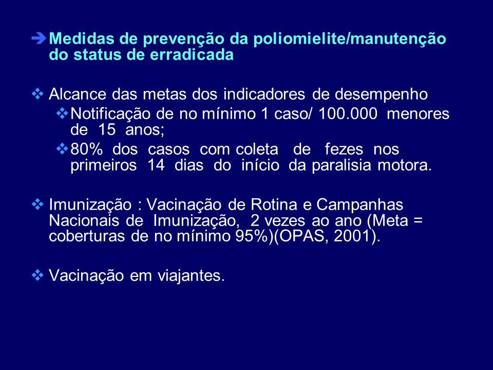 Medidas de prevenção da poliomielite/manutenção do status de erradicada