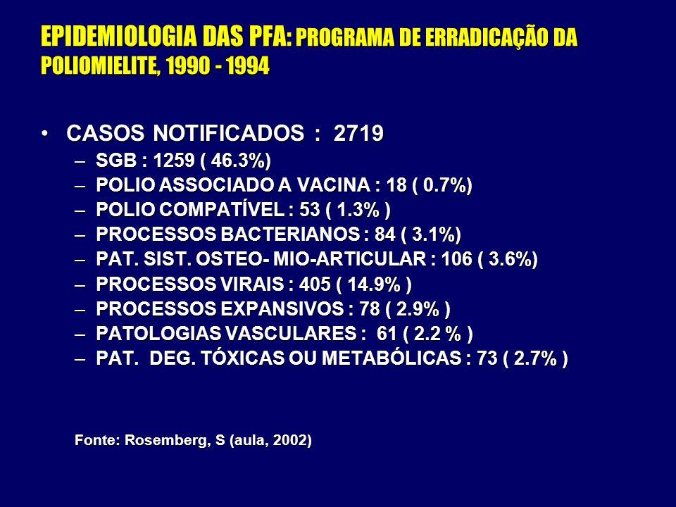 EPIDEMIOLOGIA DAS PFA: PROGRAMA DE ERRADICAÇÃO DA POLIOMIELITE, 1990 - 1994