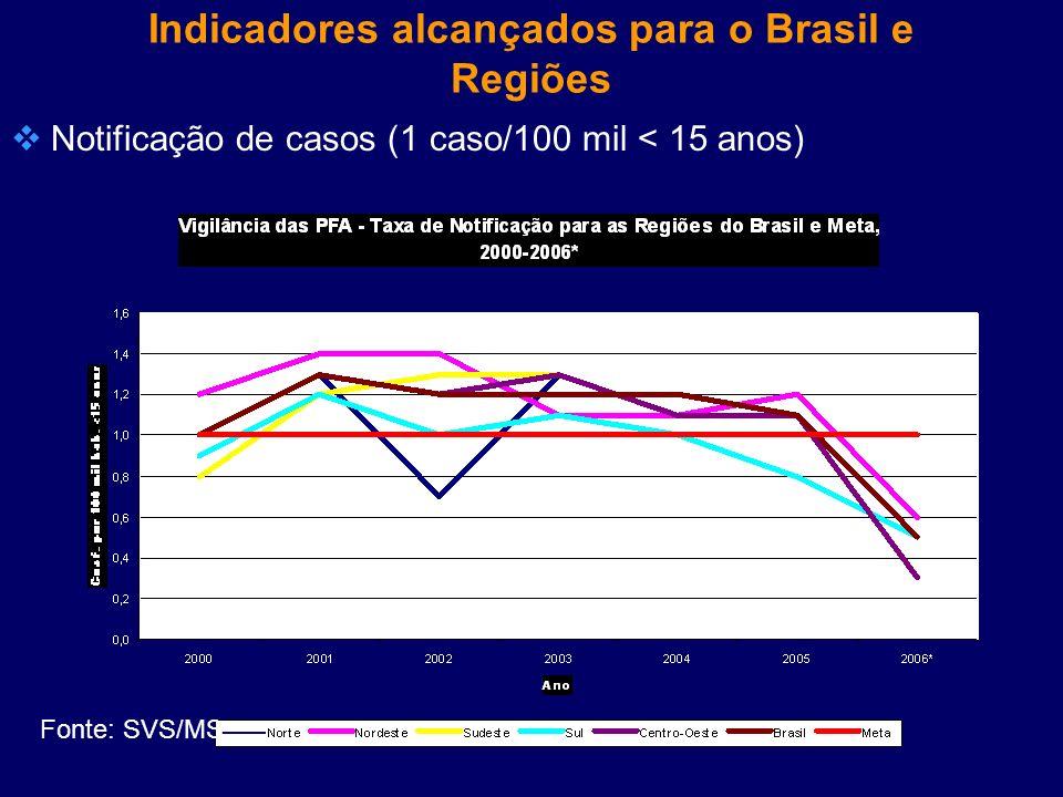Indicadores alcançados para o Brasil e Regiões