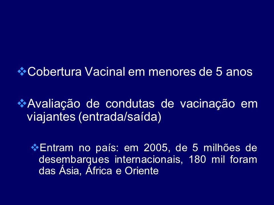 Cobertura Vacinal em menores de 5 anos