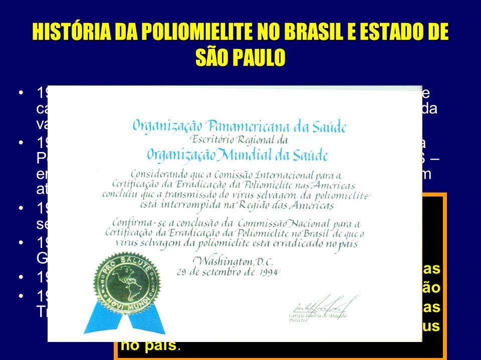 HISTÓRIA DA POLIOMIELITE NO BRASIL E ESTADO DE SÃO PAULO