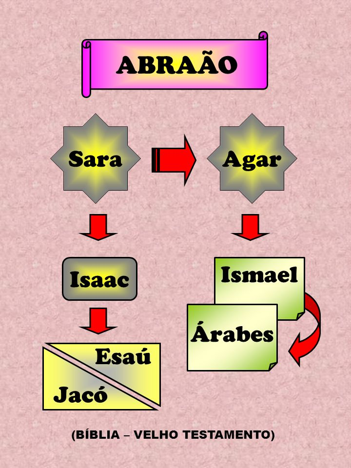 ABRAÃO Sara Agar Isaac Ismael Árabes Esaú Jacó