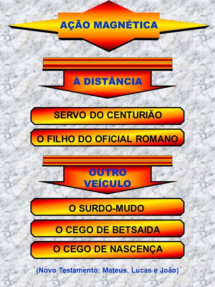 O FILHO DO OFICIAL ROMANO (Novo Testamento: Mateus, Lucas e João)