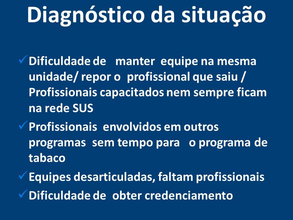 Diagnóstico da situação