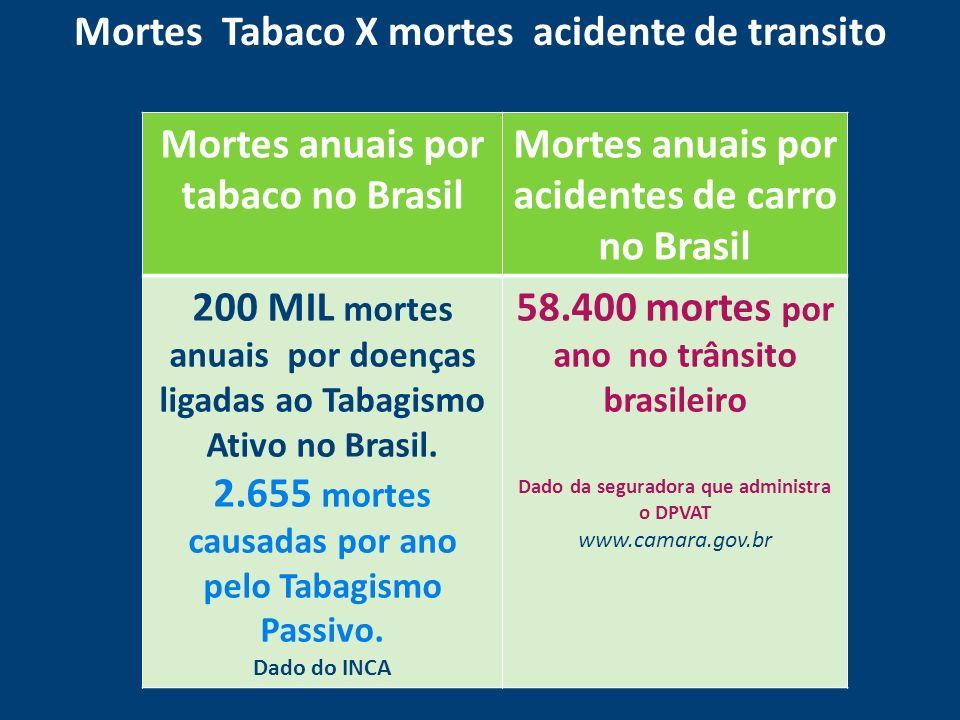 Mortes Tabaco X mortes acidente de transito