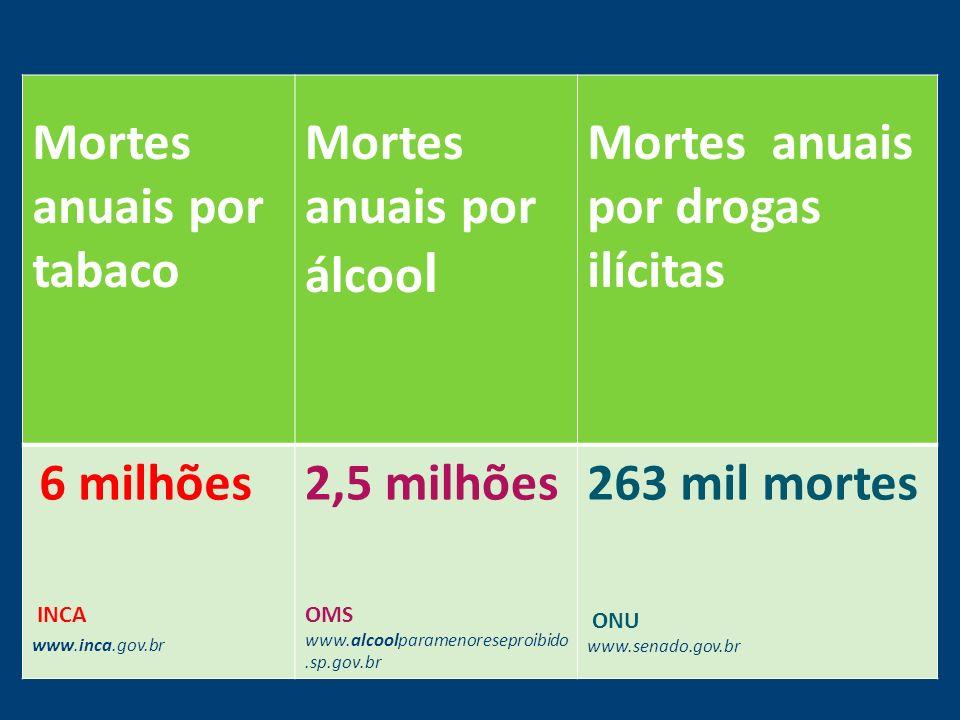 Mortes anuais por tabaco Mortes anuais por álcool