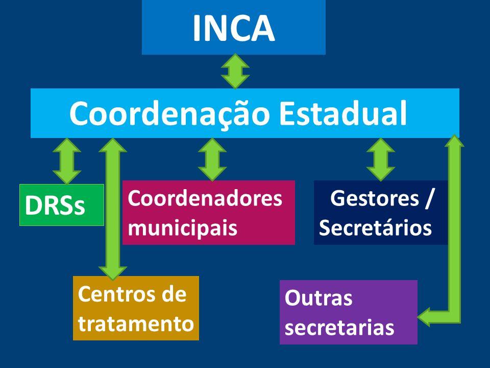 INCA Coordenação Estadual DRSs Coordenadores municipais