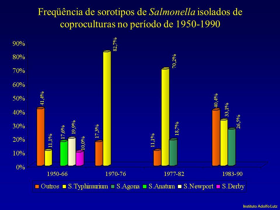 Freqüência de sorotipos de Salmonella isolados de coproculturas no período de 1950-1990