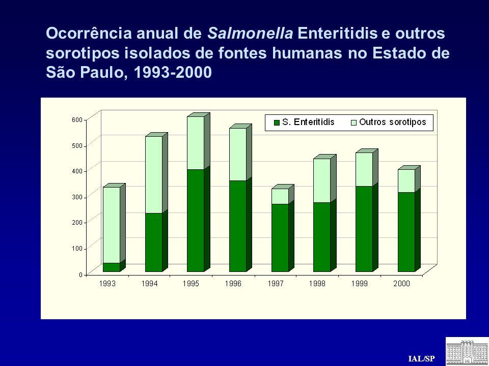 Ocorrência anual de Salmonella Enteritidis e outros