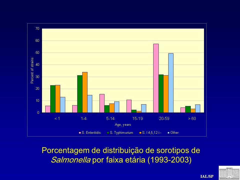 Porcentagem de distribuição de sorotipos de Salmonella por faixa etária (1993-2003)