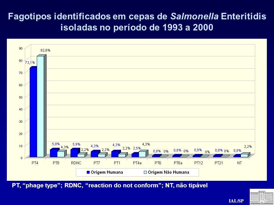 Fagotipos identificados em cepas de Salmonella Enteritidis