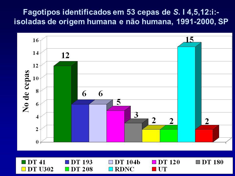 Fagotipos identificados em 53 cepas de S. I 4,5,12:i:-