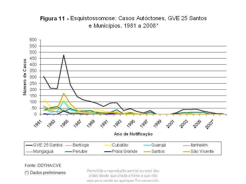 Fonte: DDTHA/CVE (*) Dados preliminares.