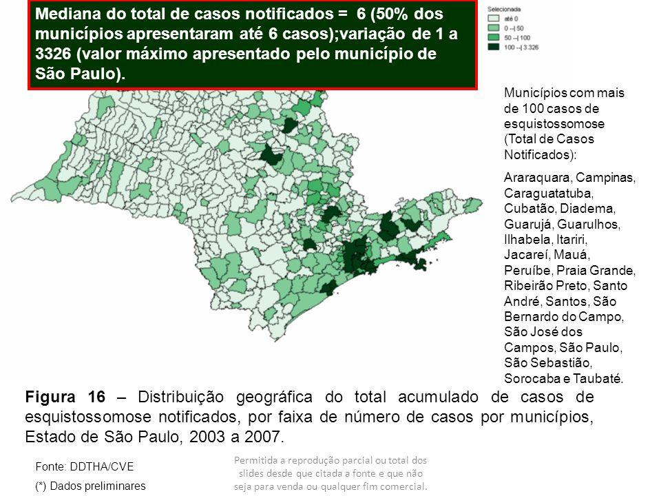 Mediana do total de casos notificados = 6 (50% dos municípios apresentaram até 6 casos);variação de 1 a 3326 (valor máximo apresentado pelo município de São Paulo).