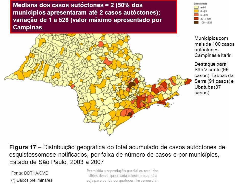 Mediana dos casos autóctones = 2 (50% dos municípios apresentaram até 2 casos autóctones); variação de 1 a 528 (valor máximo apresentado por Campinas.