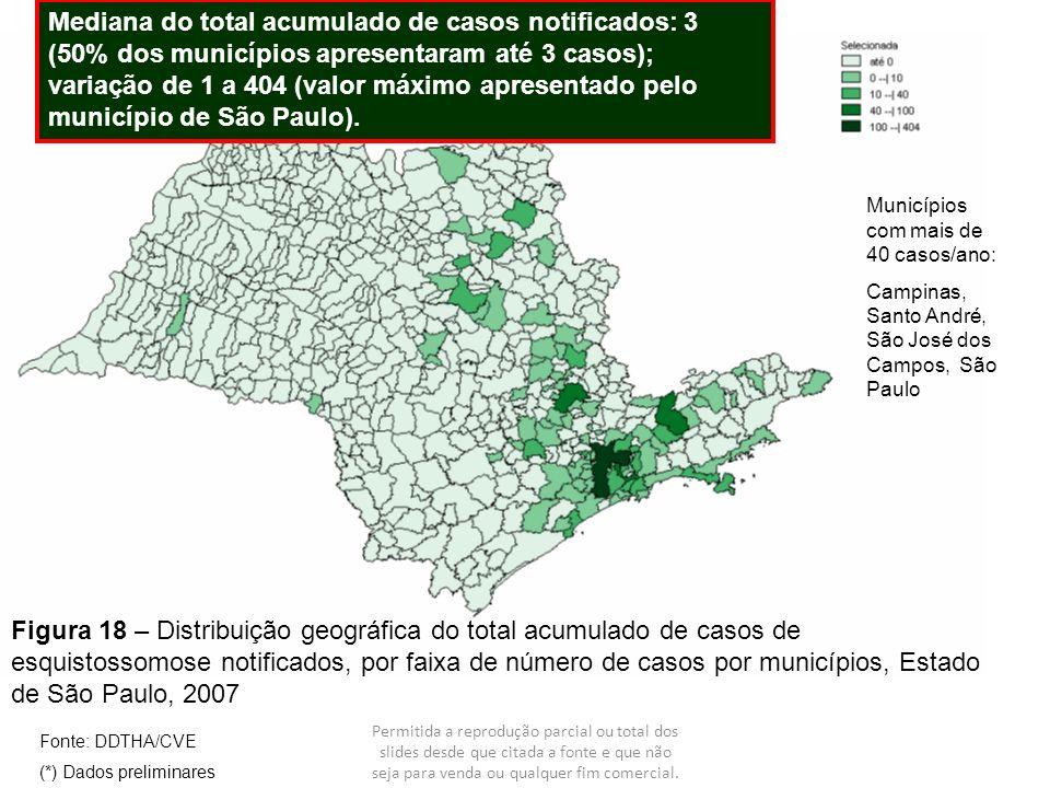 Mediana do total acumulado de casos notificados: 3 (50% dos municípios apresentaram até 3 casos); variação de 1 a 404 (valor máximo apresentado pelo município de São Paulo).