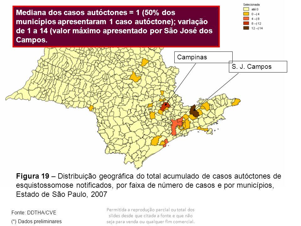 Mediana dos casos autóctones = 1 (50% dos municípios apresentaram 1 caso autóctone); variação de 1 a 14 (valor máximo apresentado por São José dos Campos.