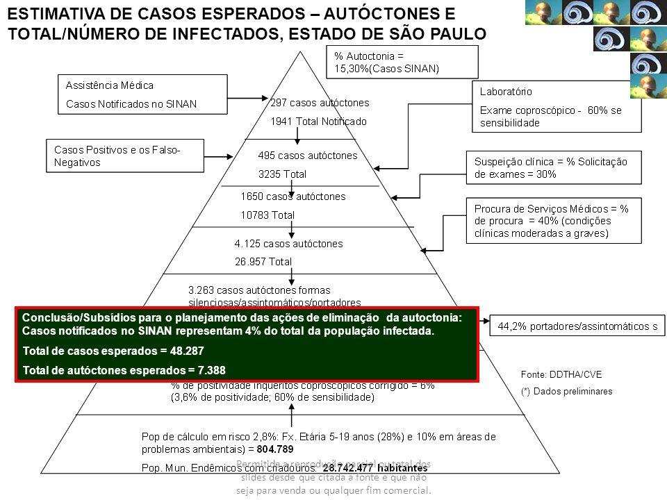 ESTIMATIVA DE CASOS ESPERADOS – AUTÓCTONES E TOTAL/NÚMERO DE INFECTADOS, ESTADO DE SÃO PAULO