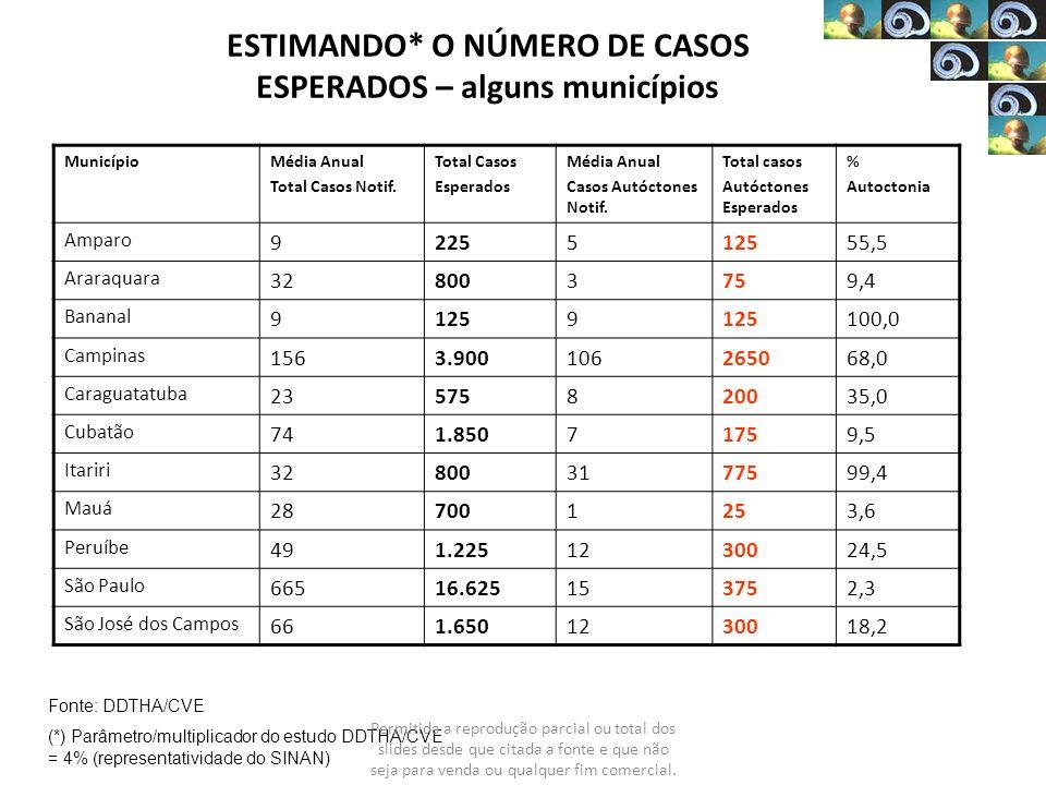 ESTIMANDO* O NÚMERO DE CASOS ESPERADOS – alguns municípios