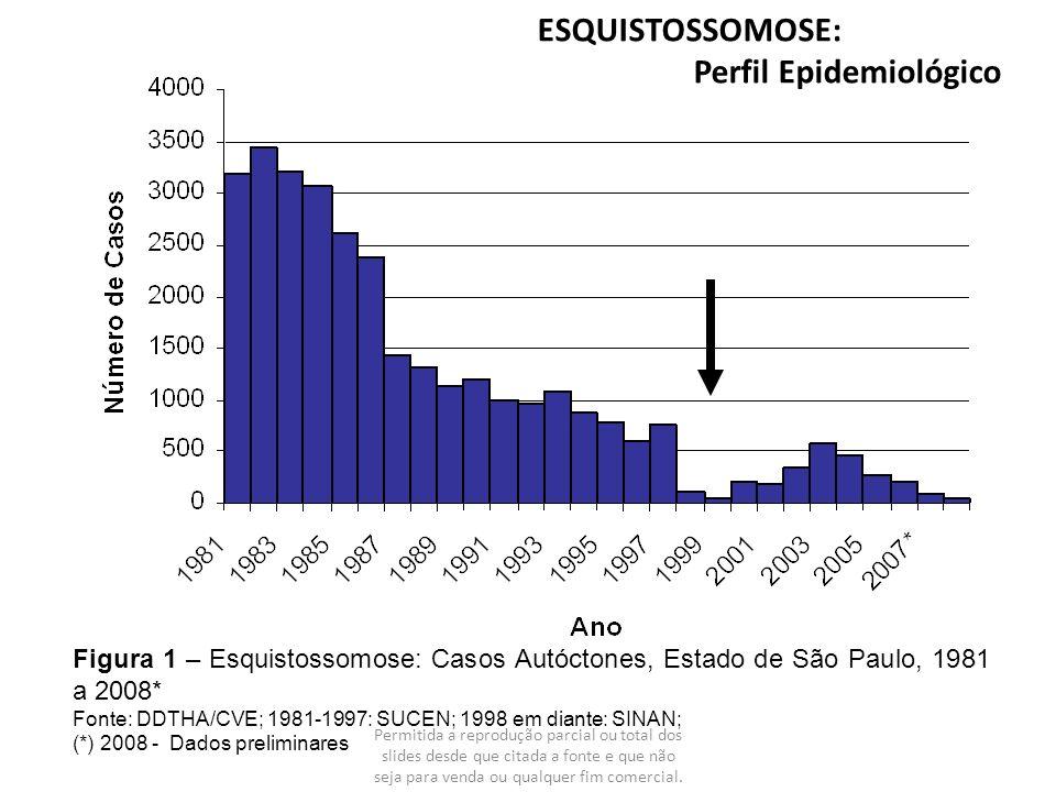 ESQUISTOSSOMOSE: Perfil Epidemiológico