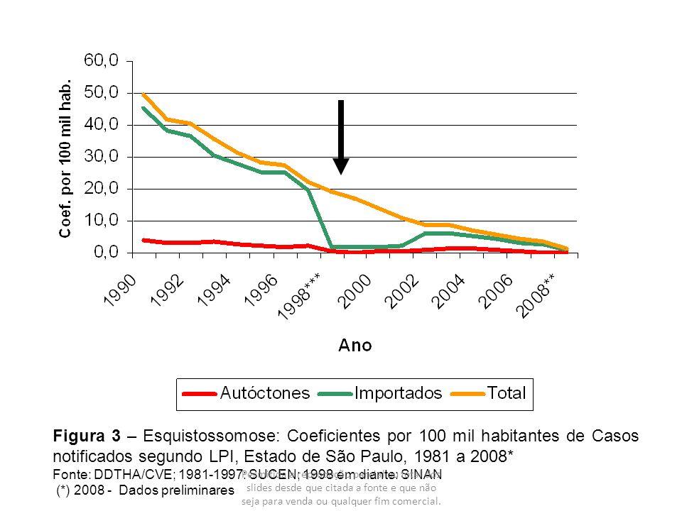 Figura 3 – Esquistossomose: Coeficientes por 100 mil habitantes de Casos notificados segundo LPI, Estado de São Paulo, 1981 a 2008*