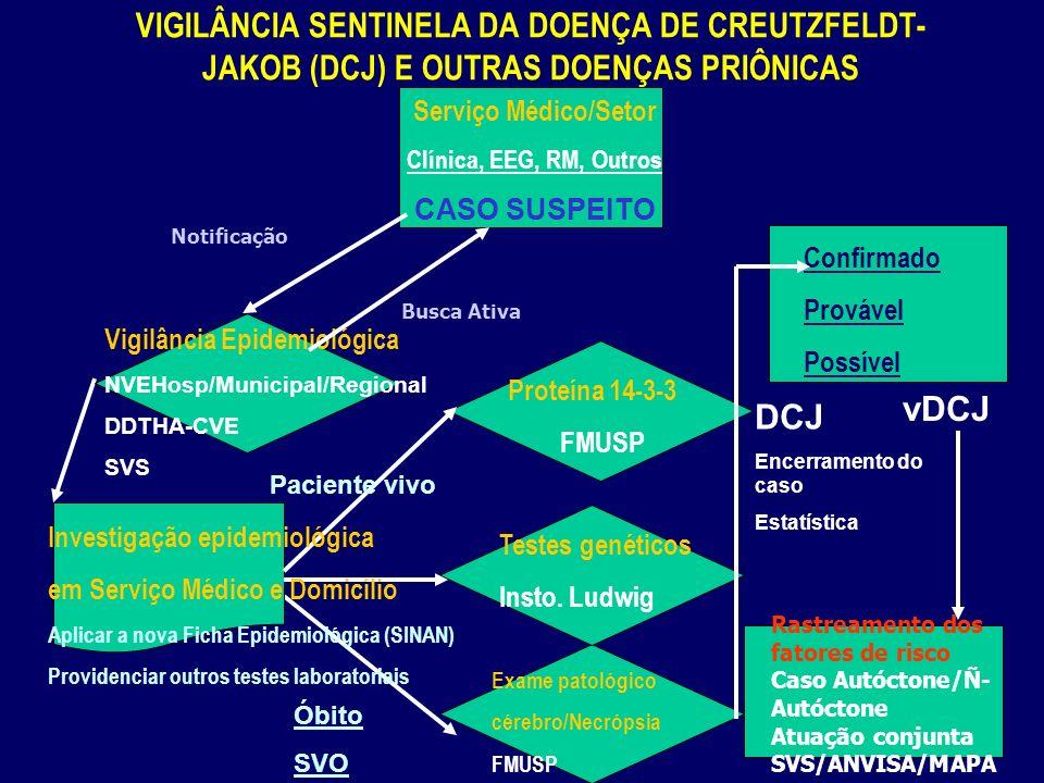 VIGILÂNCIA SENTINELA DA DOENÇA DE CREUTZFELDT-JAKOB (DCJ) E OUTRAS DOENÇAS PRIÔNICAS